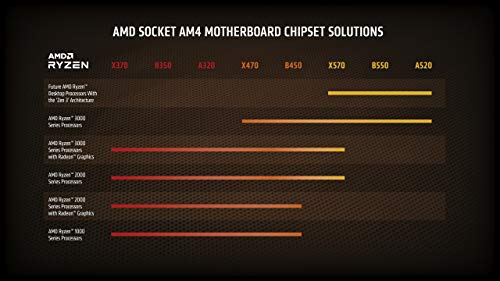 AMD Ryzen 5 2600 3.4 GHz 6-Core