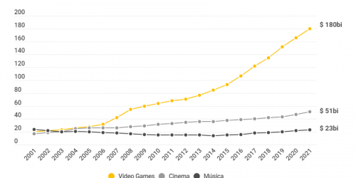 Mercado de games em 2020 cresceu 9,3%
